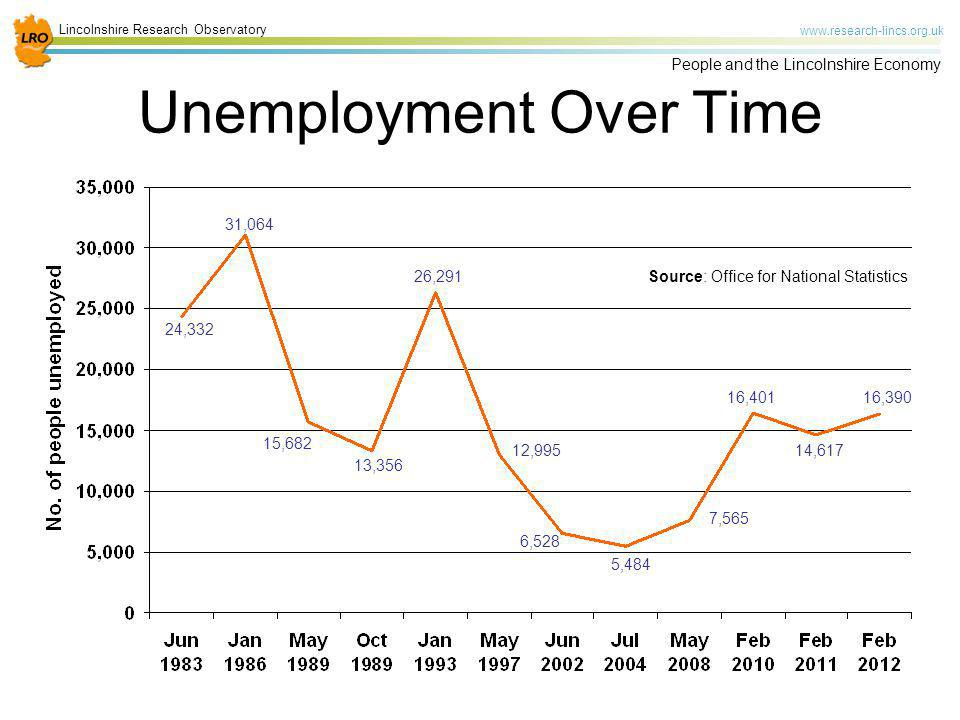Unemployment Over Time