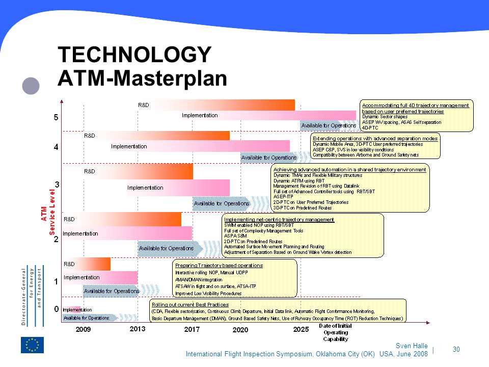 TECHNOLOGY ATM-Masterplan