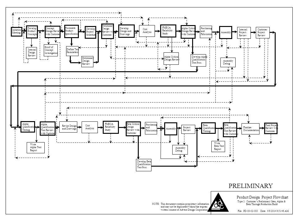 PRELIMINARY Product Design Project Flowchart Preliminary Design