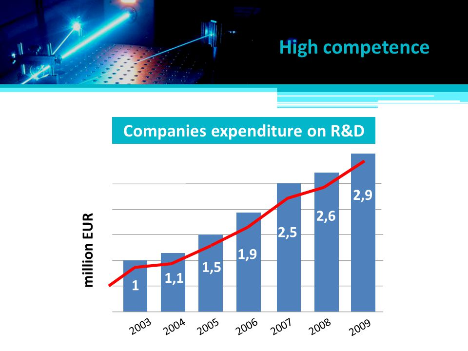 Companies expenditure on R&D