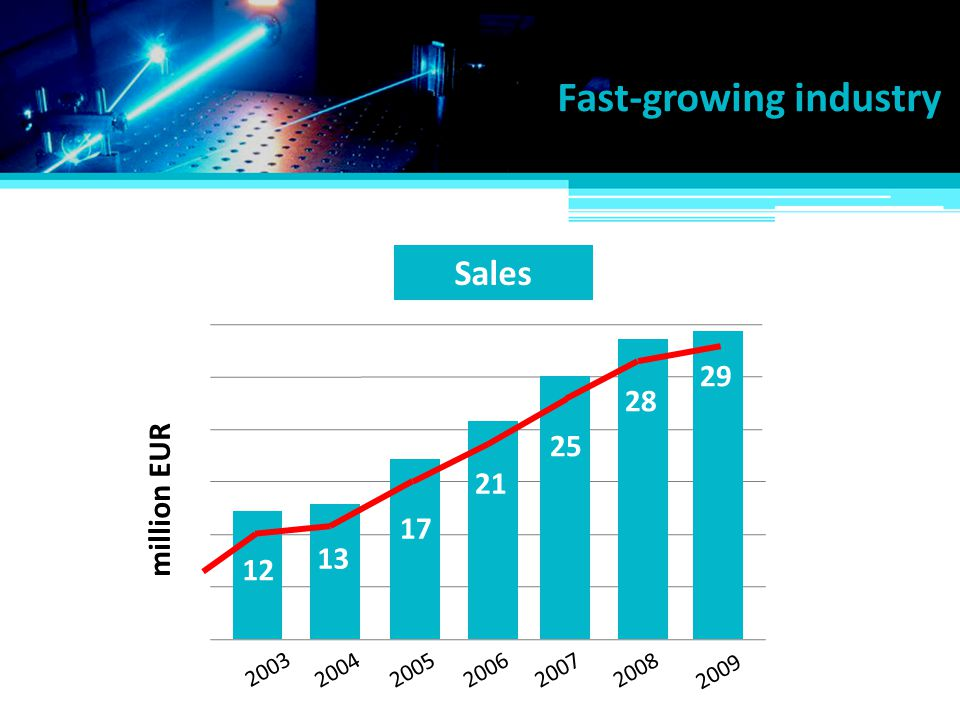 Fast-growing industry