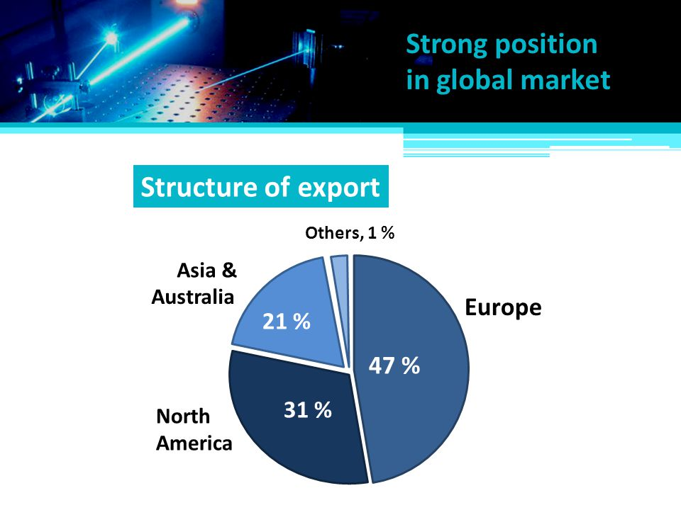 Strong position in global market Structure of export Europe 86 % 47 %