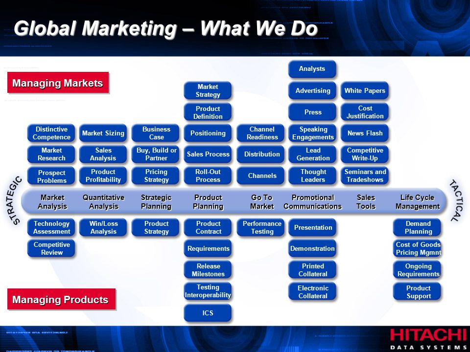 Global Marketing – What We Do