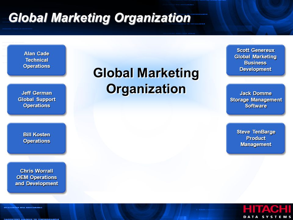 globlization and marketing Marketers often find themselves at the forefront of a company's global expansion the marketing team is usually responsible for carrying out the market research that will determine where a company should expand, and it's usually charged with creating a plan for attracting customers as a former.