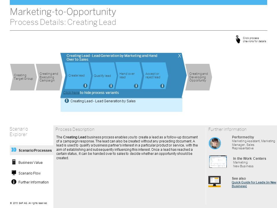 Marketing-to-Opportunity Process Details: Creating Lead