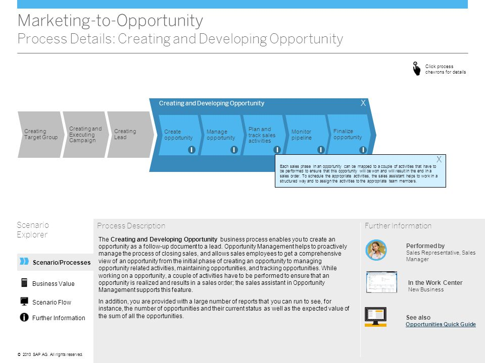 Marketing-to-Opportunity Process Details: Creating and Developing Opportunity