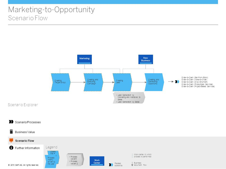 Marketing-to-Opportunity Scenario Flow