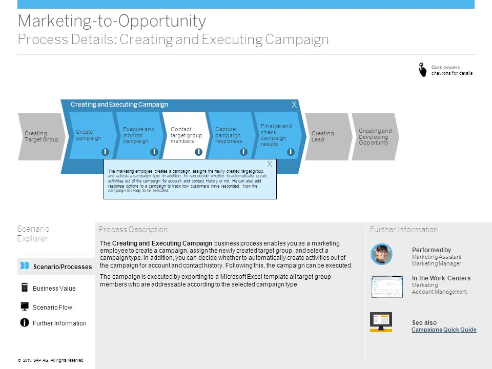 Marketing-to-Opportunity Process Details: Creating and Executing Campaign