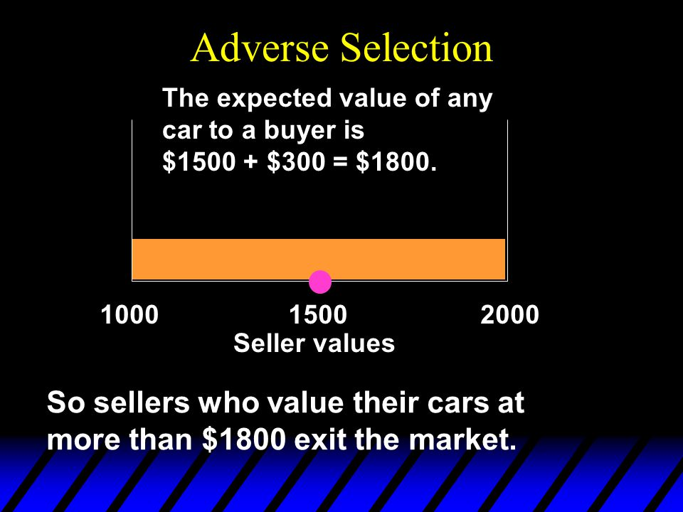 Adverse Selection So sellers who value their cars at