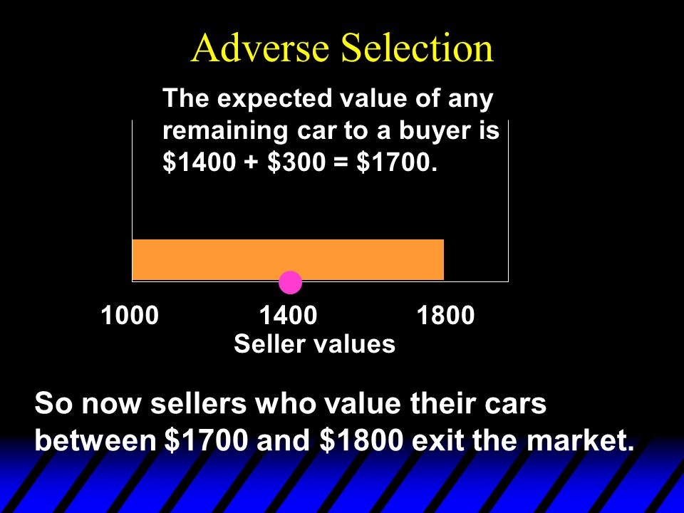 Adverse Selection So now sellers who value their cars