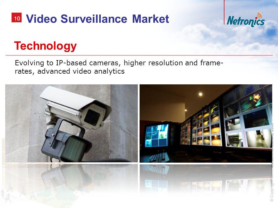 Video Surveillance Market
