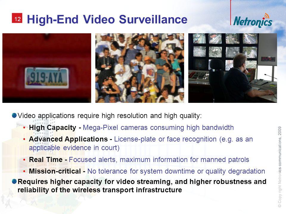 High-End Video Surveillance