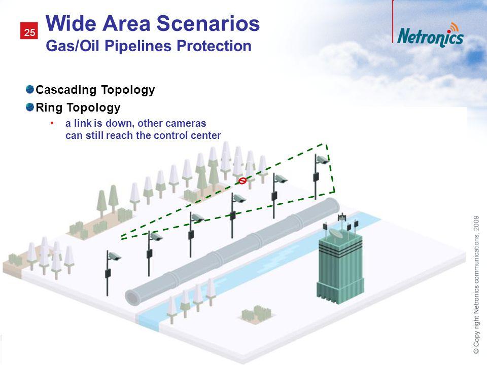 Wide Area Scenarios Gas/Oil Pipelines Protection