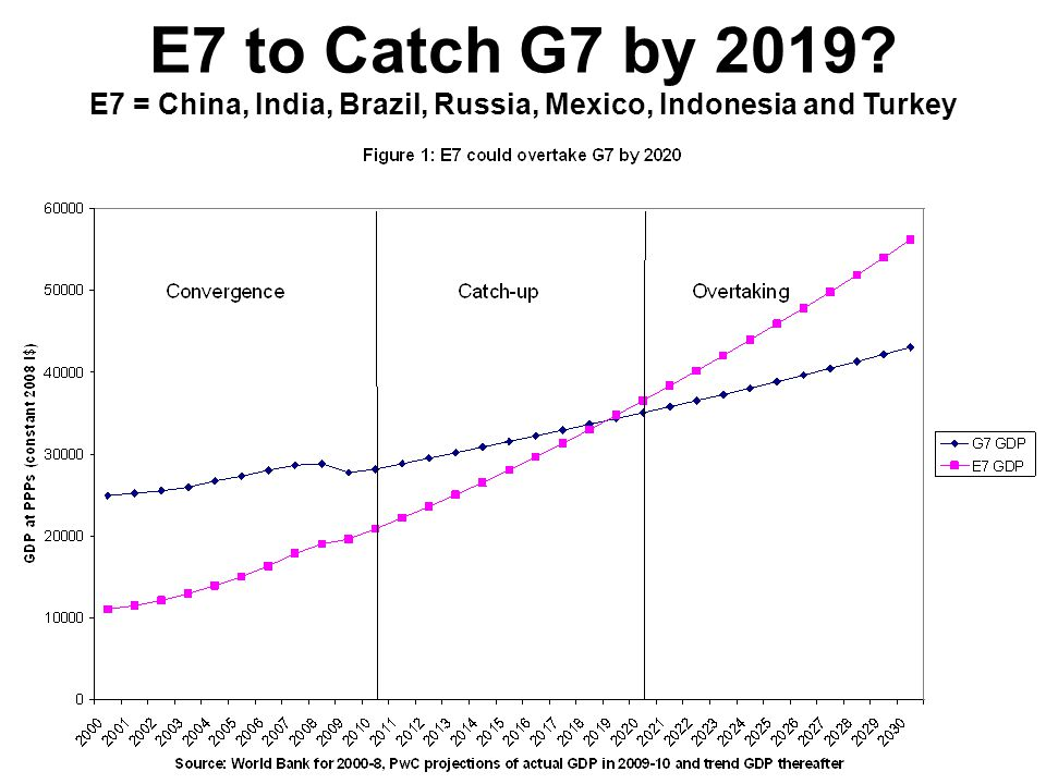 E7 to Catch G7 by 2019 E7 = China, India, Brazil, Russia, Mexico, Indonesia and Turkey