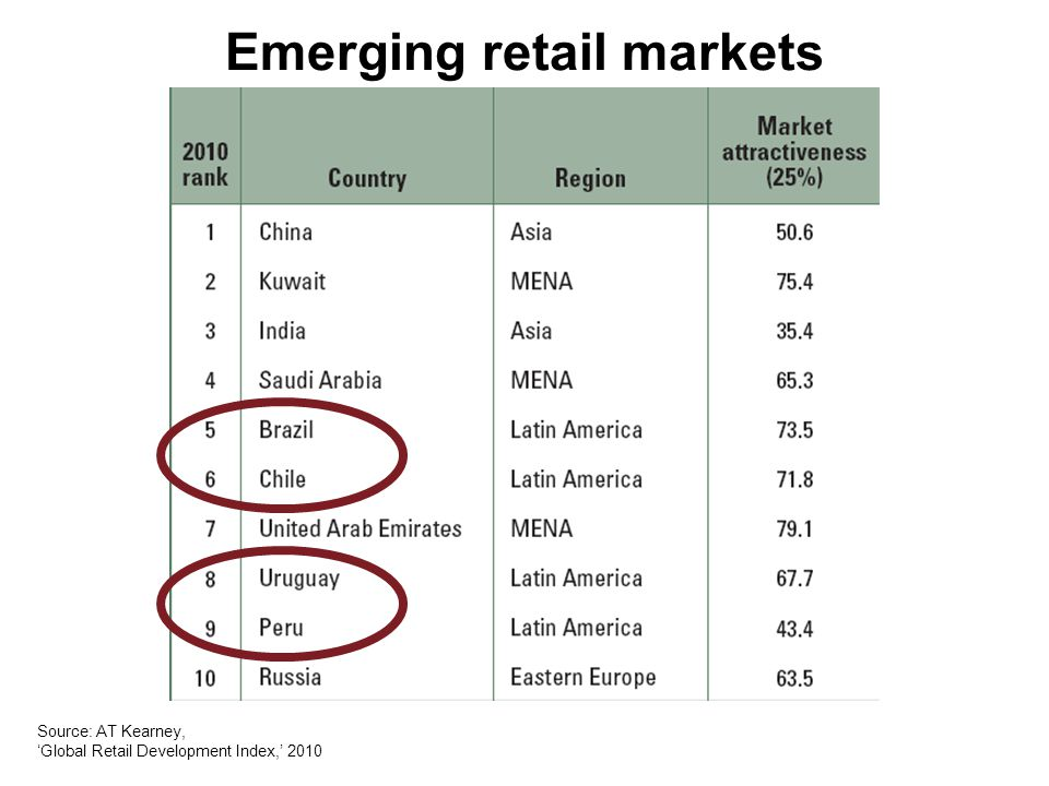 Emerging retail markets