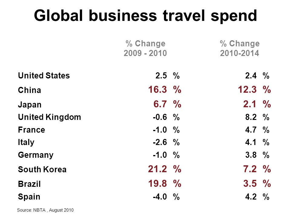 Global business travel spend