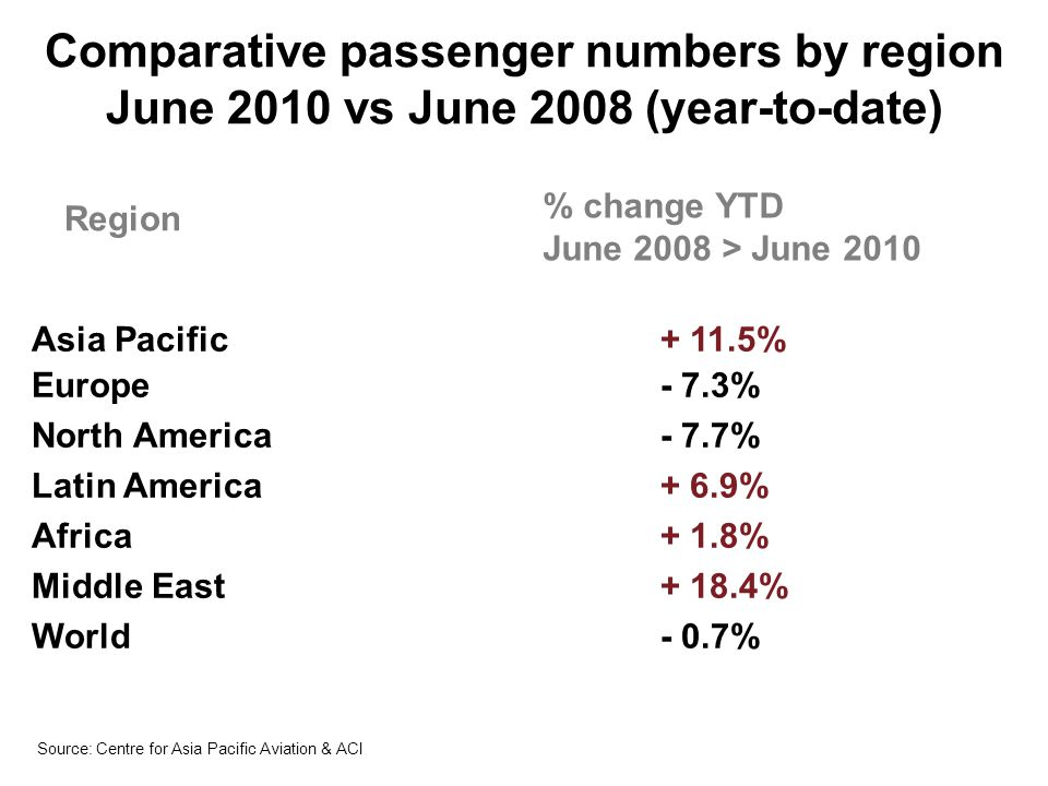 Comparative passenger numbers by region June 2010 vs June 2008 (year-to-date)