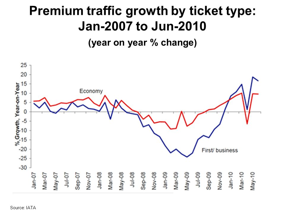 Premium traffic growth by ticket type: Jan-2007 to Jun-2010 (year on year % change)