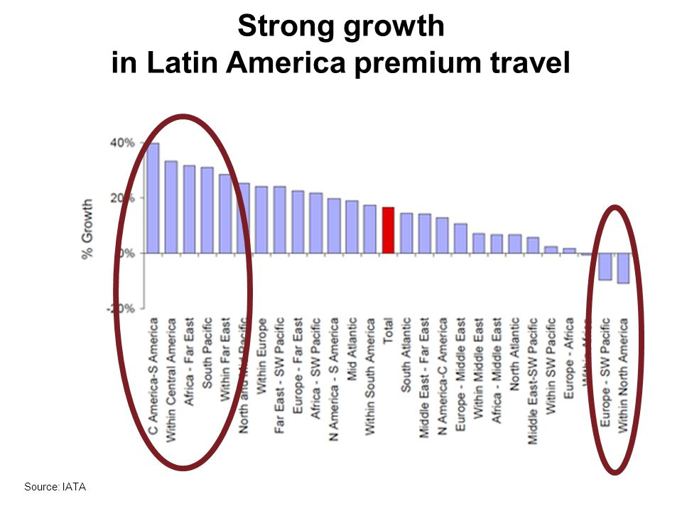 Strong growth in Latin America premium travel