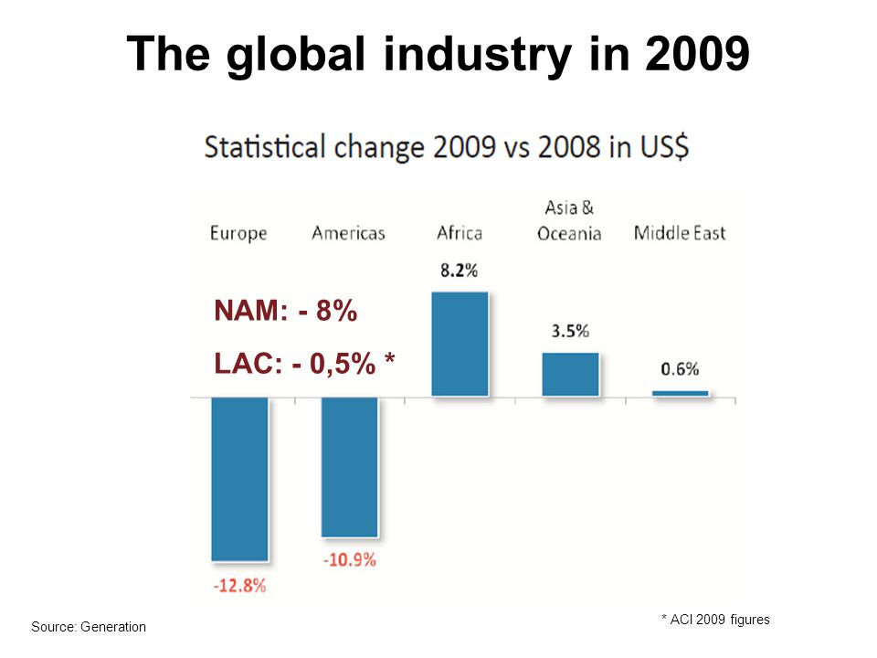 The global industry in 2009 NAM: - 8% LAC: - 0,5% * * ACI 2009 figures
