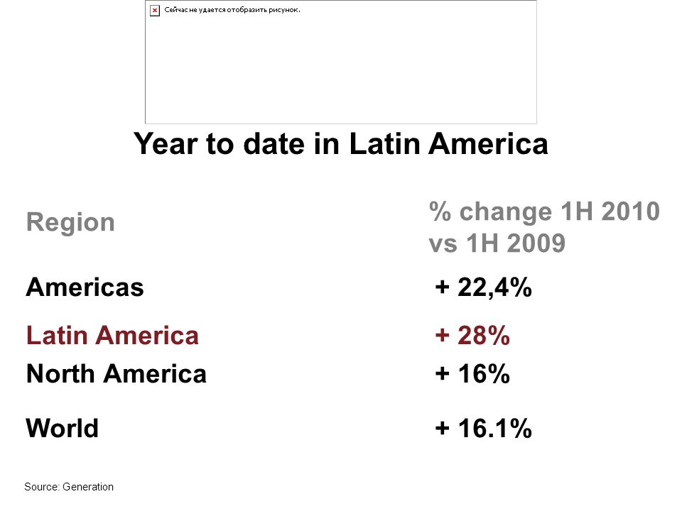 Year to date in Latin America