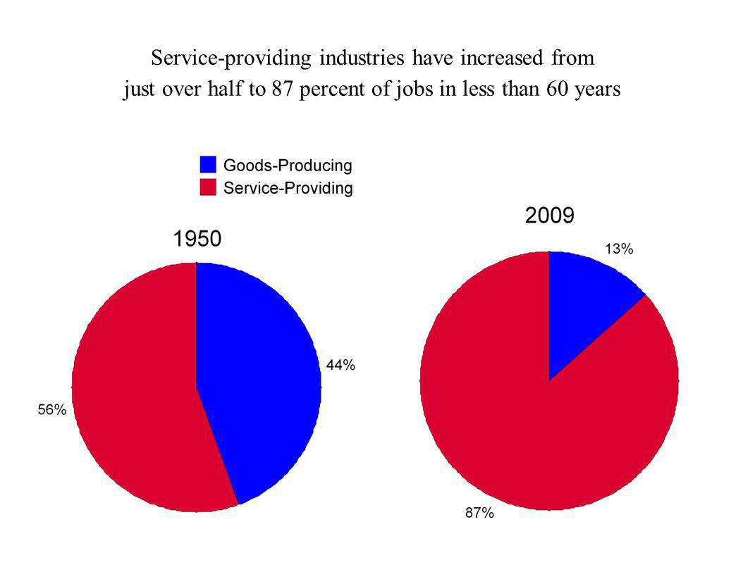 Service-providing industries have increased from