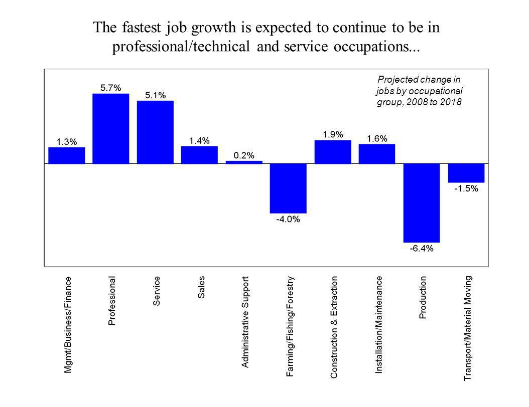 The fastest job growth is expected to continue to be in