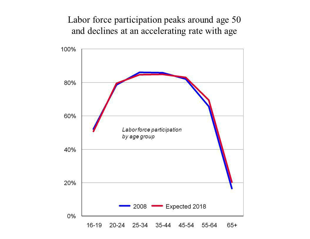 Labor force participation peaks around age 50