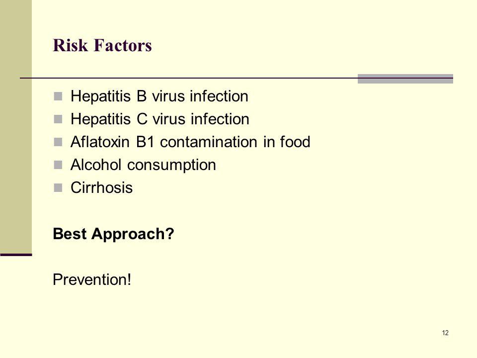 Risk Factors Hepatitis B virus infection Hepatitis C virus infection