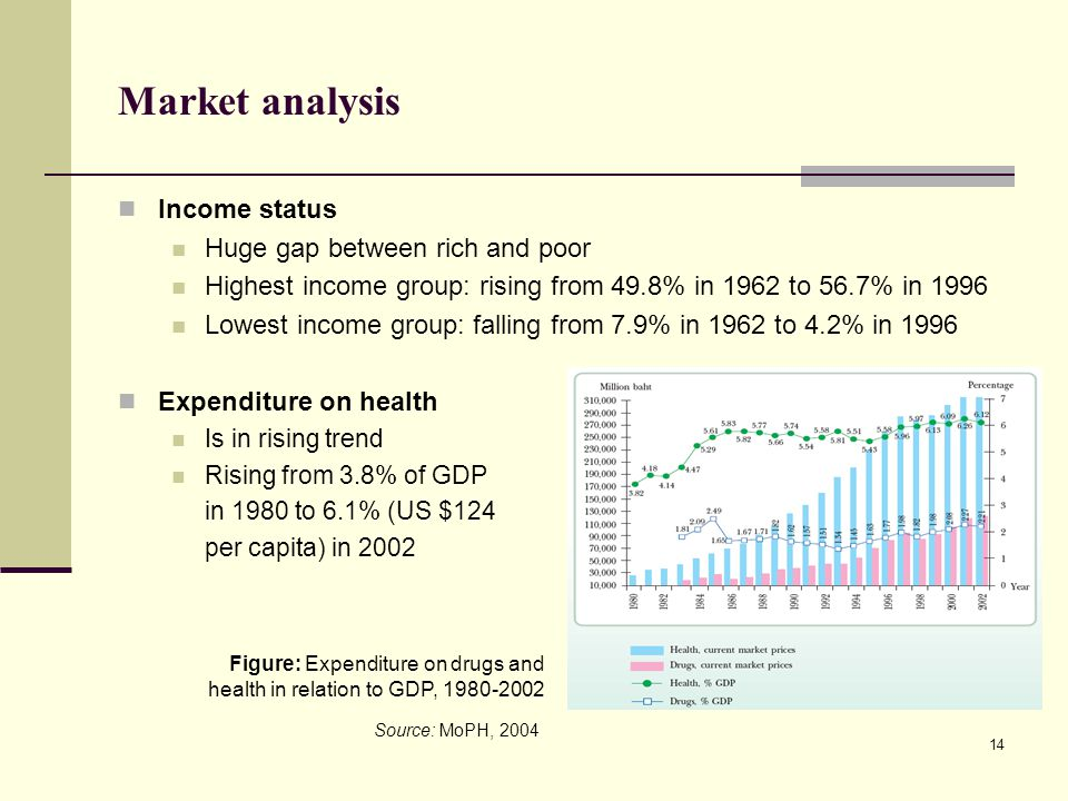 Market analysis Income status Huge gap between rich and poor