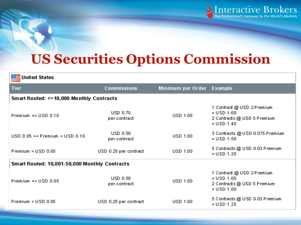 US Securities Options Commission