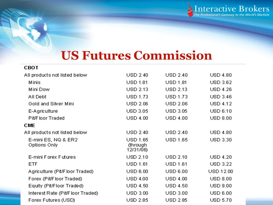 US Futures Commission