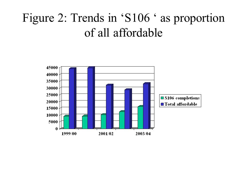 Figure 2: Trends in 'S106 ' as proportion of all affordable