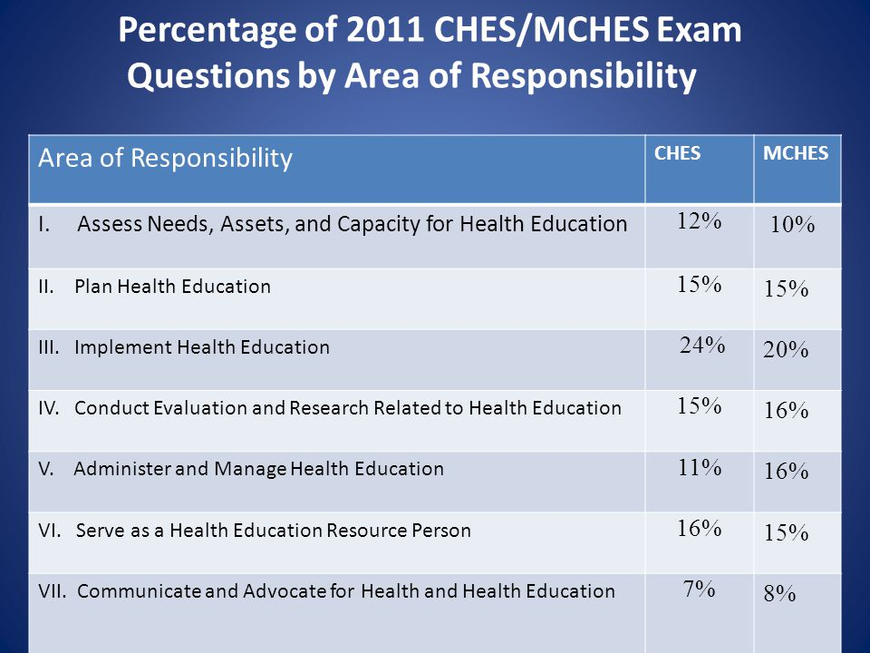 Percentage of 2011 CHES/MCHES Exam Questions by Area of Responsibility