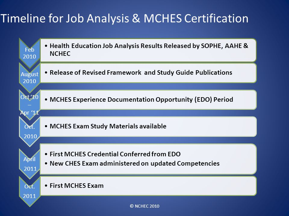 Timeline for Job Analysis & MCHES Certification