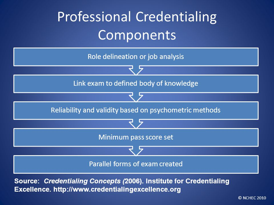 Professional Credentialing Components