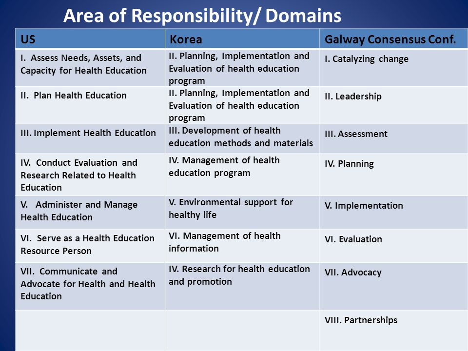 Area of Responsibility/ Domains
