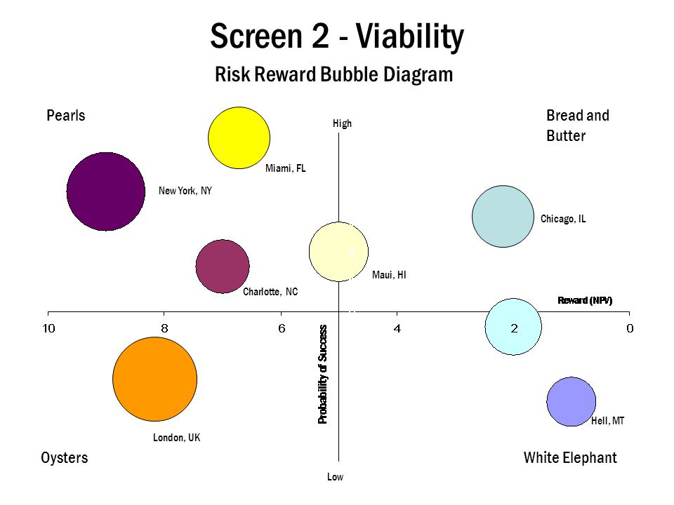 Screen 2 - Viability Risk Reward Bubble Diagram Pearls