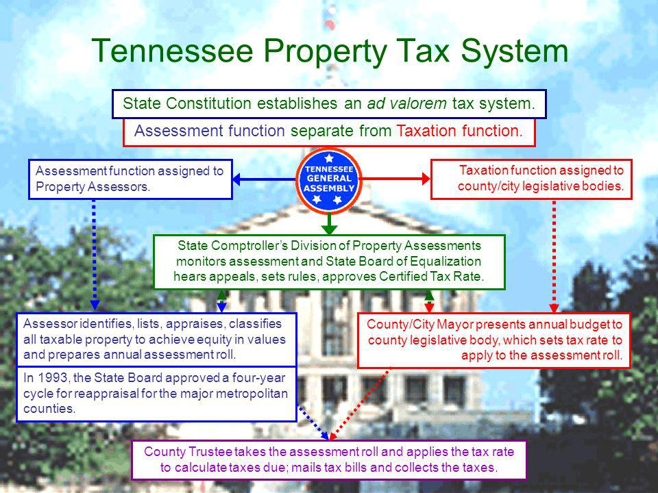 Tennessee Property Tax System