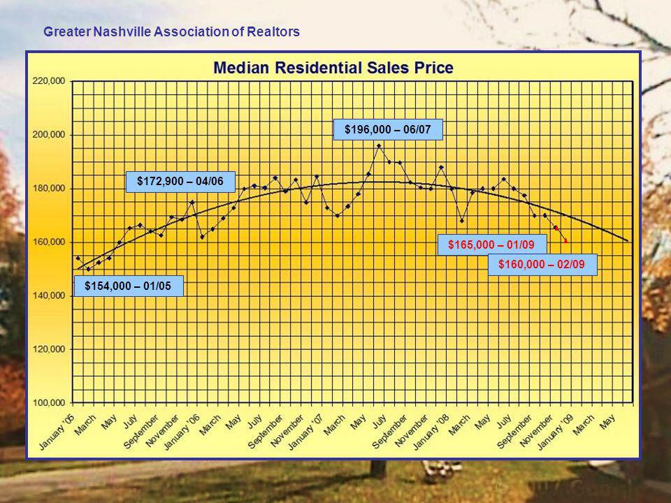 Greater Nashville Association of Realtors