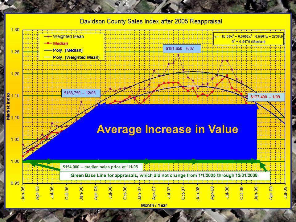 Average Increase in Value