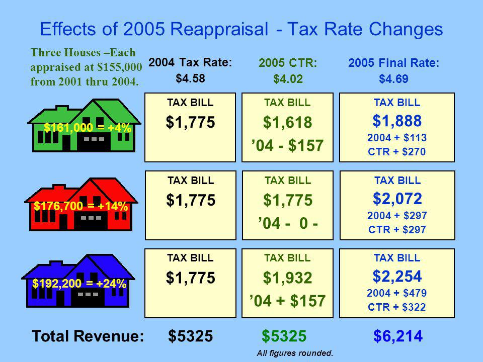 Effects of 2005 Reappraisal - Tax Rate Changes