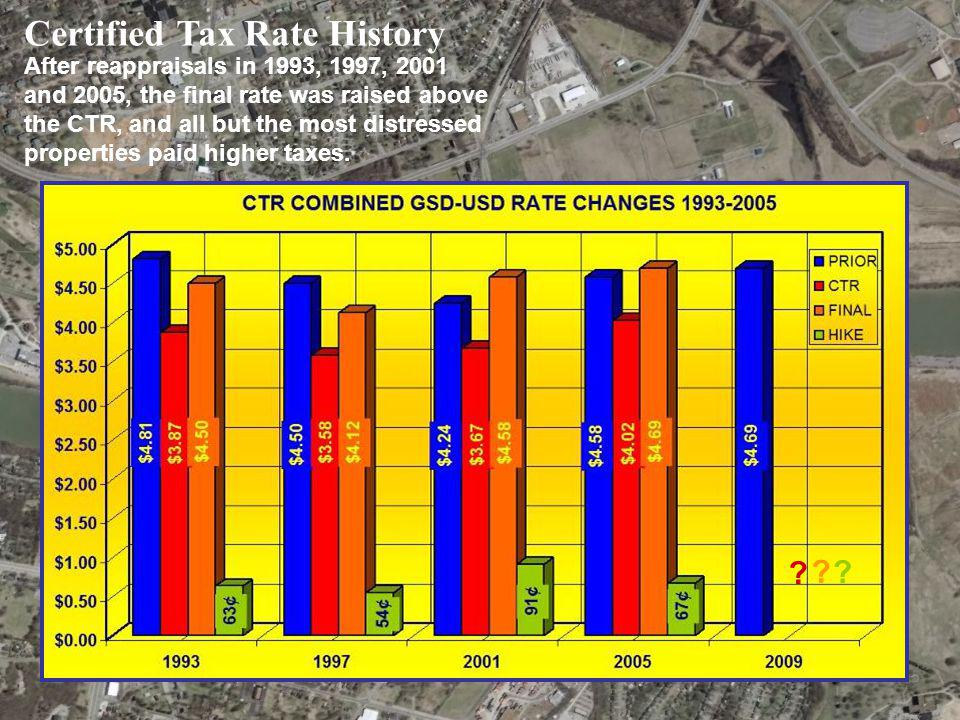 Certified Tax Rate History