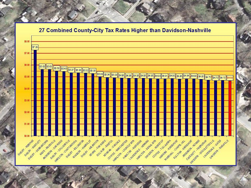 # 27 jurisdictions now have combined city-county tax rates higher than Davidson County's combined rate.