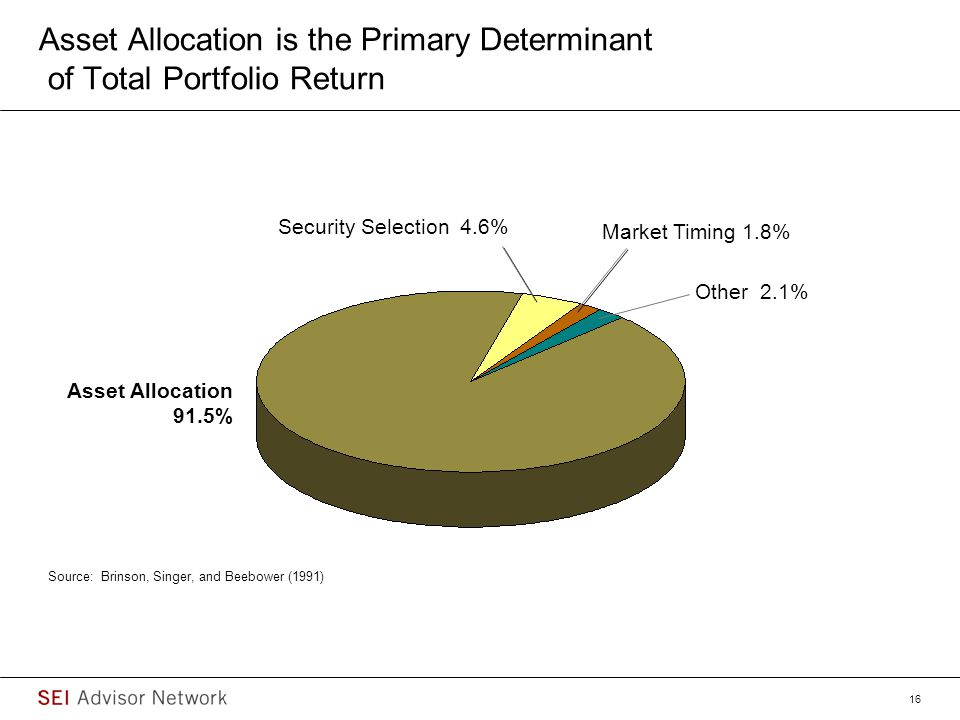 Asset Allocation is the Primary Determinant of Total Portfolio Return