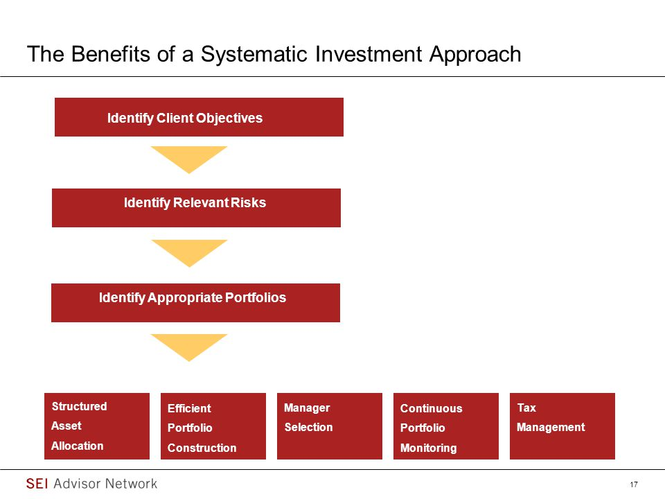 The Benefits of a Systematic Investment Approach