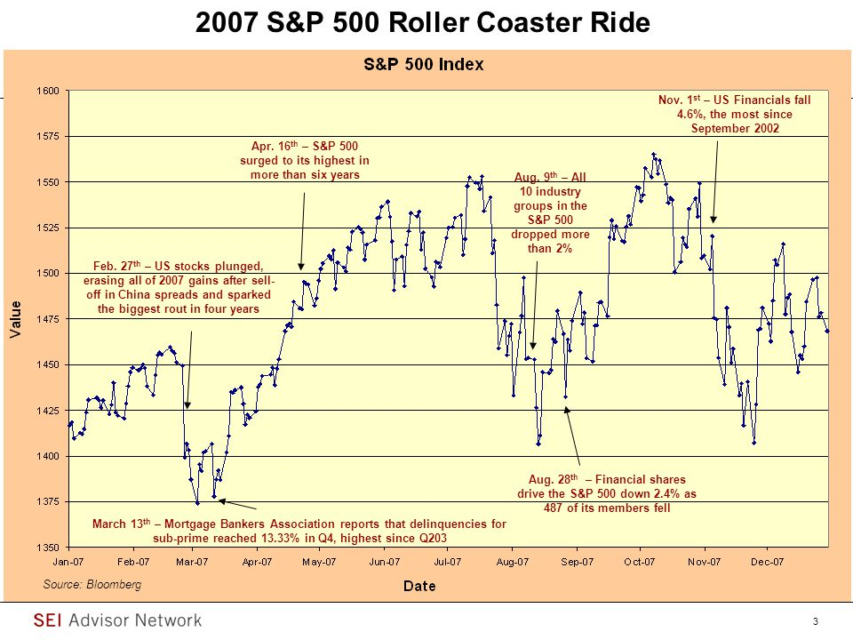 US Equity Markets - A Wild and Bumpy Ride…