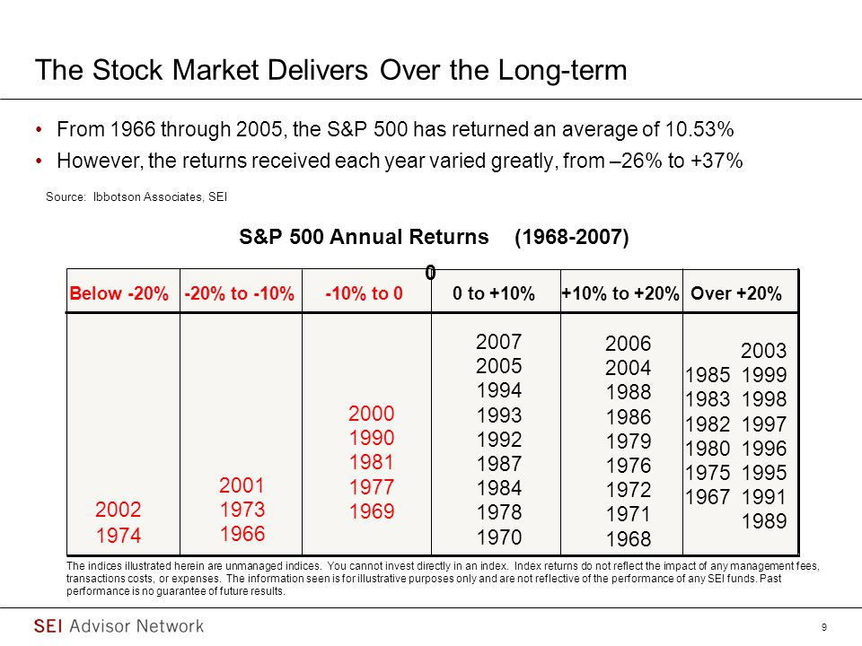 The Stock Market Delivers Over the Long-term