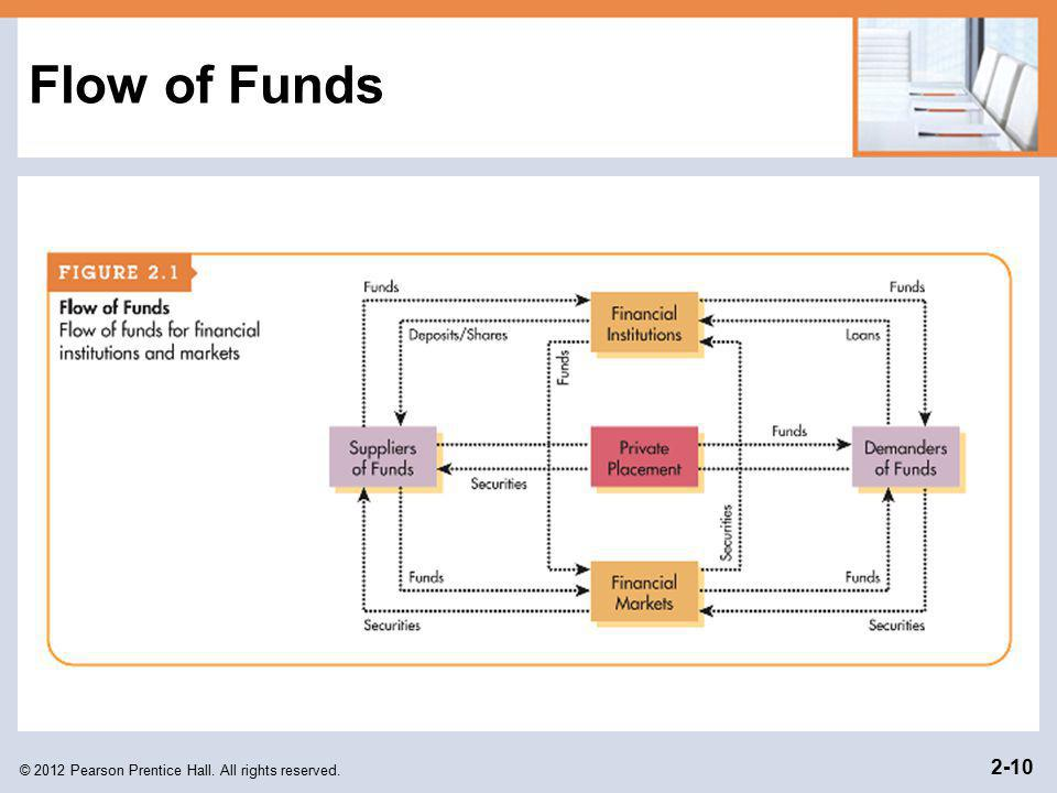 Flow of Funds © 2012 Pearson Prentice Hall. All rights reserved.