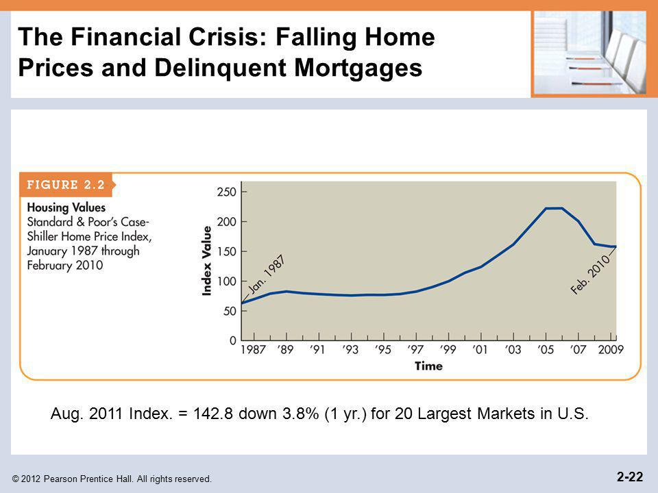 The Financial Crisis: Falling Home Prices and Delinquent Mortgages